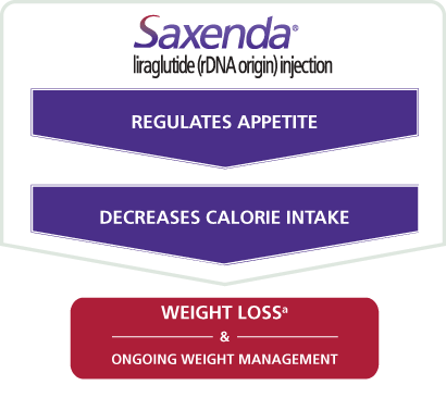 co-regulates-appetite-special